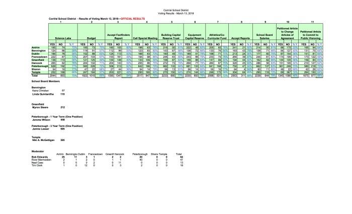 voting resultsCVSD- 2018.jpg
