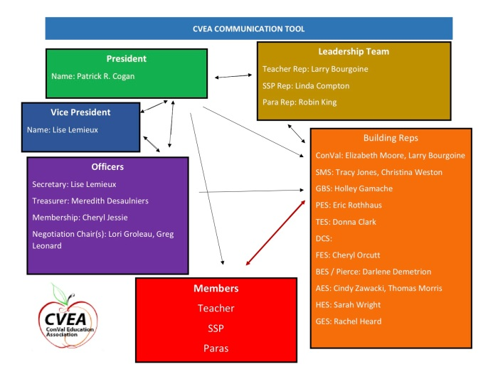 cvea communication tool